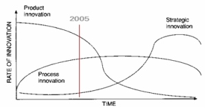 Rate of innovation in various stages